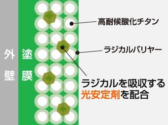 高耐候酸化チタンとラジカルバリヤーが塗膜の破壊を防ぎます。