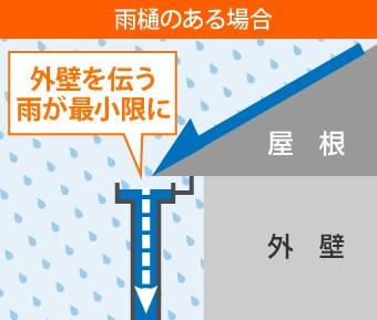 雨樋のある場合,外壁を伝う雨が最小限に