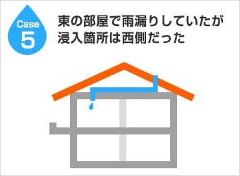 漏水経路5:東の屋根で雨漏りしていたが侵入箇所は西側だった